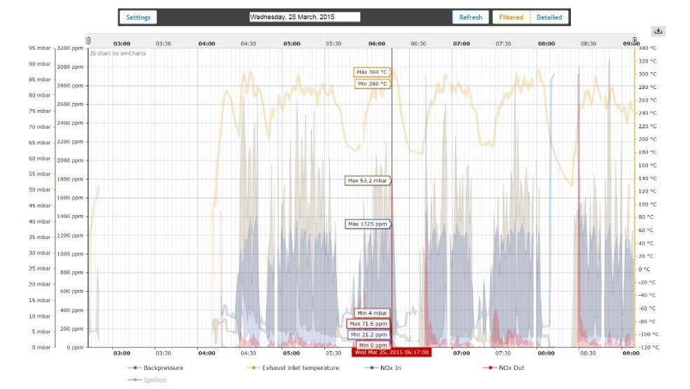 Emission tracking